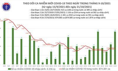 Ngày 21/10: Việt Nam ghi nhận 3.636 ca mắc COVID-19 tại 50 tỉnh, thành