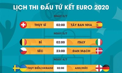 Nhận định 4 cặp đấu tại vòng tứ kết EURO 2020