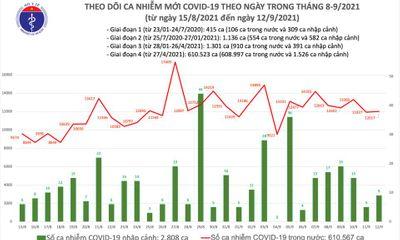 Bản tin ngày 12/9: Việt Nam ghi nhận thêm 11.478 ca mắc COVID-19, trong này có 11.116 F0 khỏi bệnh.
