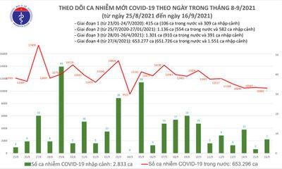 Bản tin ngày 16/9: Việt Nam ghi nhận 10.489 ca mắc COVID-19 mới, chủ yếu ở TP.HCM và Bình Dương