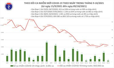 Bản tin 9/10: Cả nước ghi nhận 4.513 ca mắc COVID-19 mới
