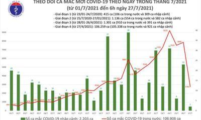 Sáng 27/7, thêm 2.764 ca mắc COVID-19 mới, tổng số ca bệnh tại Việt Nam là hơn 109.000