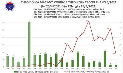Trưa ngày 15/5, Việt Nam ghi nhận thêm 18 ca mắc COVID-19 mới