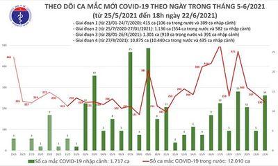 Tối 22/6, Việt Nam có thêm 97 ca mắc COVID-19 mới trong đó TP. HCM chiếm 63 ca