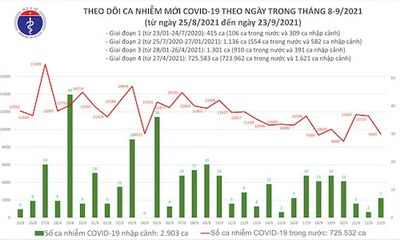 Bản tin COVID-19 tối 23/9: Thêm 9.472 ca mắc mới, 6.262 người khỏi bệnh