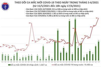 Tối 17/6, Việt Nam ghi nhận 136 ca mắc COVID-19 mới