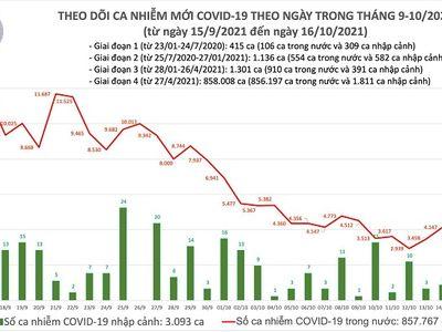 Ngày 16/10: Cả nước có thêm 3.221 ca mắc COVID-19, còn 3.528 bệnh nhân nặng đang điều trị