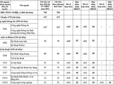 Đại học Quốc gia Hà Nội công bố điểm sàn xét tuyển năm 2021, thấp nhất là 18 điểm