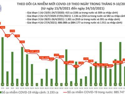 Bản tin ngày 24/10: Cả nước ghi nhận 4.045 ca mắc COVID-19 mới tại 47 tỉnh, thành