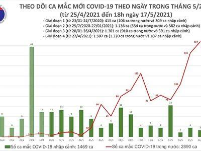 Tối 17/5, Việt Nam ghi nhận 117 ca mắc COVID-19 mới