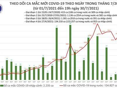 Tối 30/7: Việt Nam thêm 3.657 ca mắc COVID-19 mới, 3.704 bệnh nhân khỏi bệnh