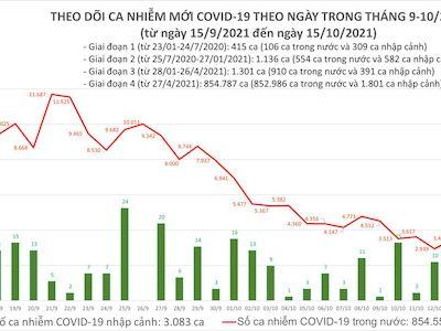 Bản tin COVID-19 ngày 15/10: Việt Nam ghi nhận thêm 3.797 ca mắc COVID-19 mới