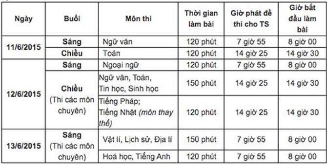 Đáp án đề thi vào lớp 10 môn Tiếng Anh khu vực TP.HCM năm 2015 - Ảnh 1